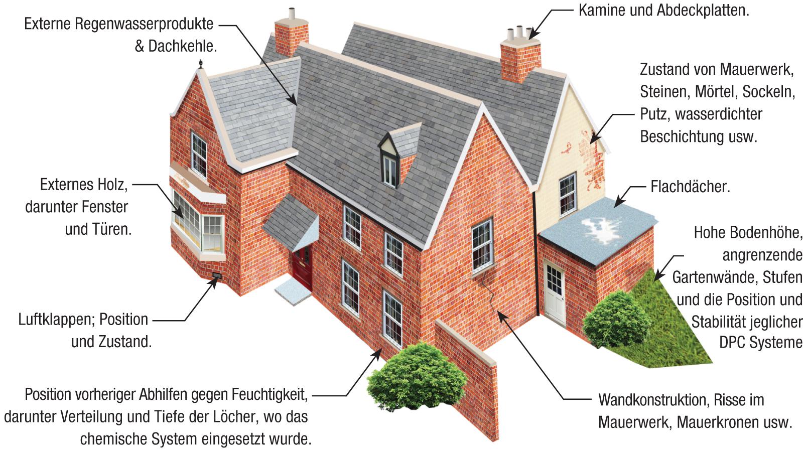 beurteilung der feuchtigkeit in geb uden aufsteigende feuchtigkeit kontrolle. Black Bedroom Furniture Sets. Home Design Ideas