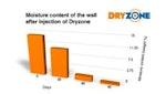 Dryzone Effektivitätstest