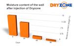 Instytut Techniki Budowlanej – Dryzone Effektivitätstest