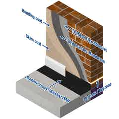 Drybase Flex Wandschichtaufbau