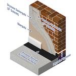 Die Schichten des Dryzone Sanierputz Systems